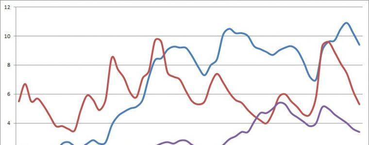 Retribuzioni 2016: Crescita dello 0,6%, Minimo dal 1982